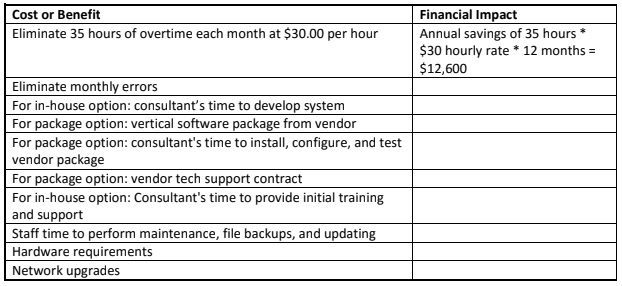 Cost and Benefits Analysis