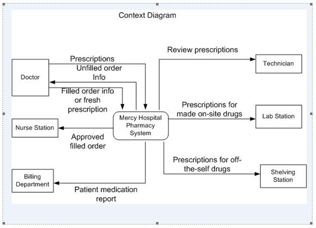 Mercy Hospital Pharmacy System