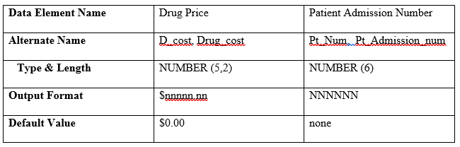 Drug Price and Patient Admission