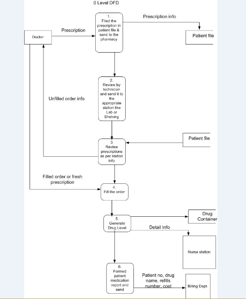 0-level DFD with 6 sub-processes