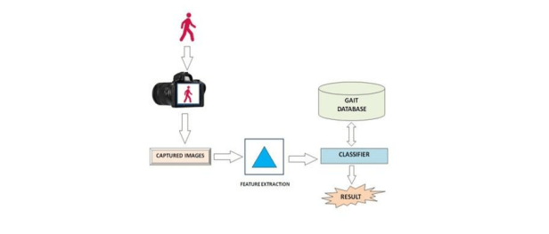 Gait Recognition System For Human Identification - Report