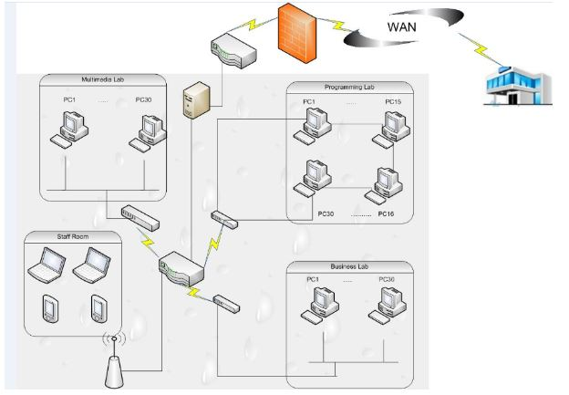 csc00240  network design specification report for modern high school